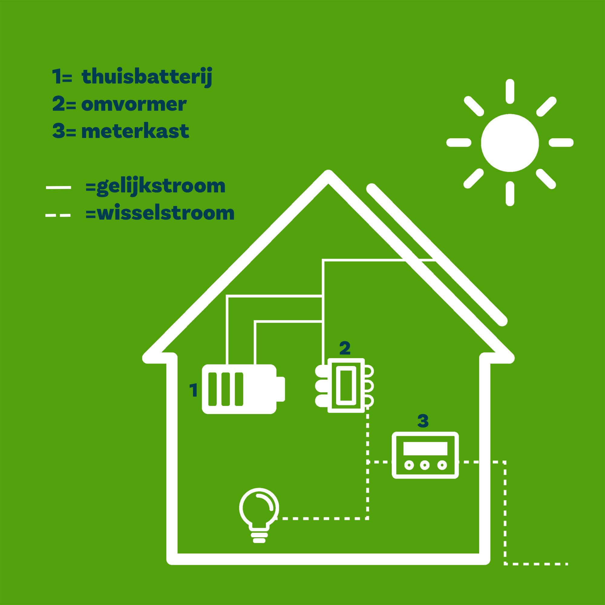 thuisbatterij opstelling